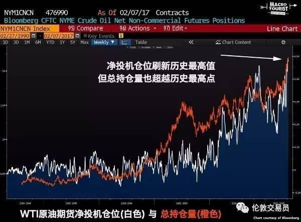 【如何处理市场噪音】油价被过度炒高了吗?