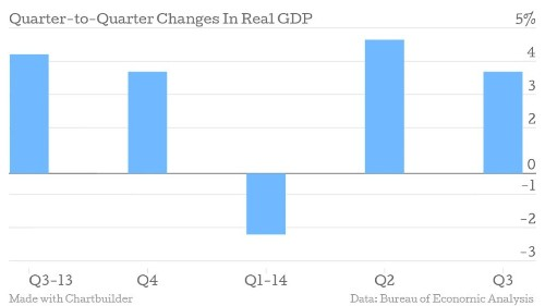 U.S. GDP Grew 3.5% In The Third Quarter 2014