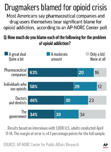 AP-NORC Poll: Many blame drug firms for opioid crisis