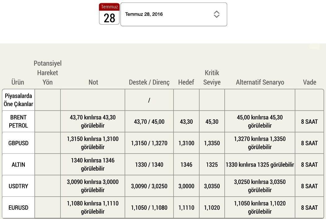 #DovizChi Günlük Döviz ve Emtia Yatırım Analizi ve dahası için DovizChi.com #Döviz #Dolar #Euro #Parite #Petrol #Brent #Forex #Sterlin #Yatırım #Yorum #Analiz #Altın #EurUsd #Ons #UsdTry #GbpUsd #Ekonomi #Finans