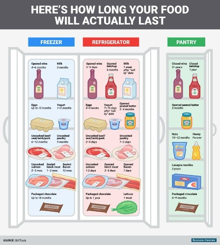 Most expiration dates are wrong — here's how long your food will actually last