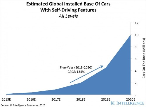 THE SELF-DRIVING CAR REPORT: Forecasts, tech timelines, and the benefits and barriers that will impact adoption