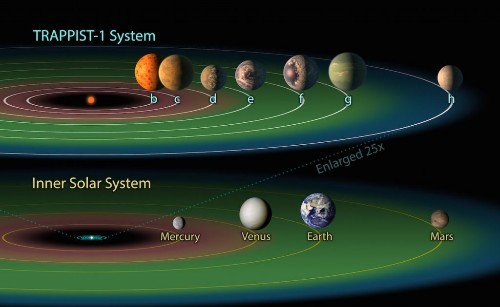 The Week in Review: Seven Earth-Size Planets Discovered