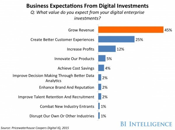 CEOs are increasingly taking charge of digital strategies