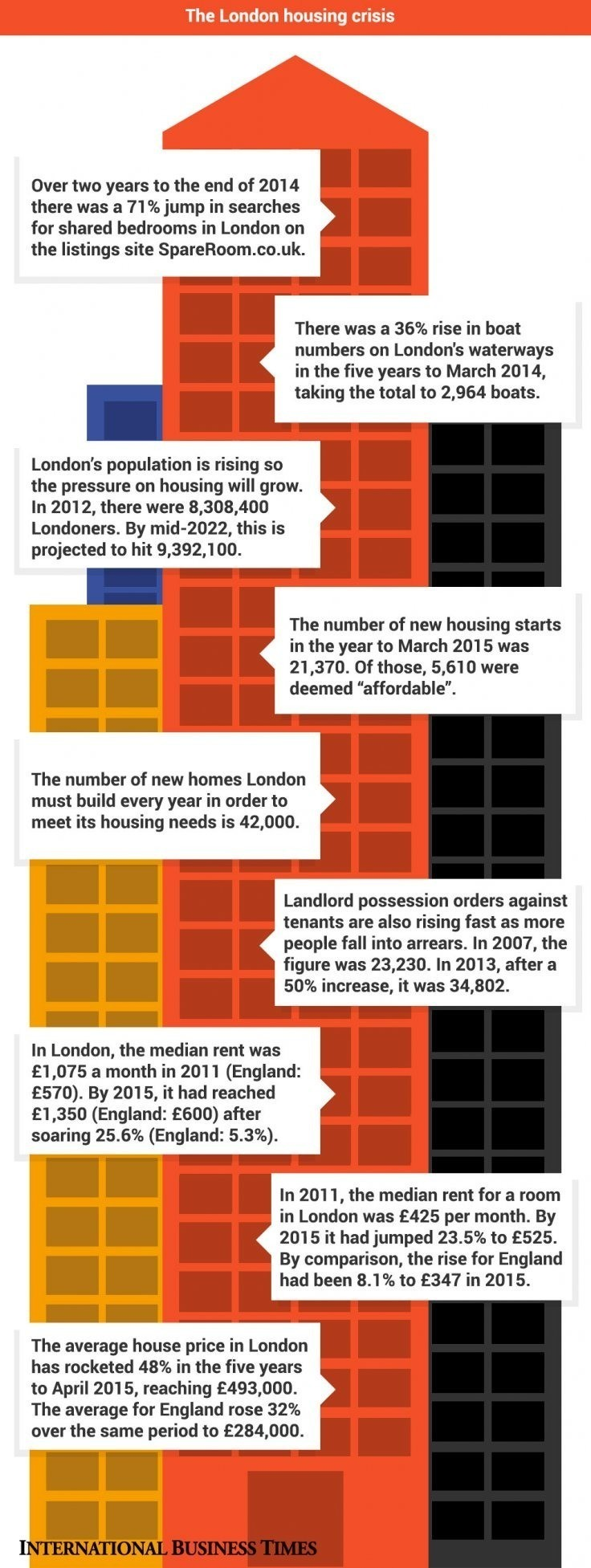 London rents crisis: This is how bad it is and things will get even worse [Infographic]