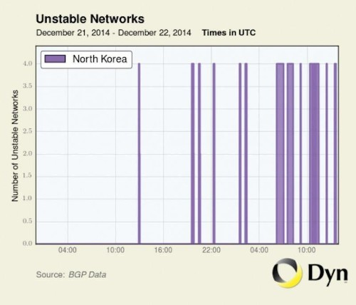 There Are Signs That Someone Has Launched A Cyberattack Against North Korea