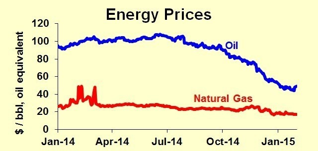 Should You Convert To Natural Gas Now That Oil Is Cheap?