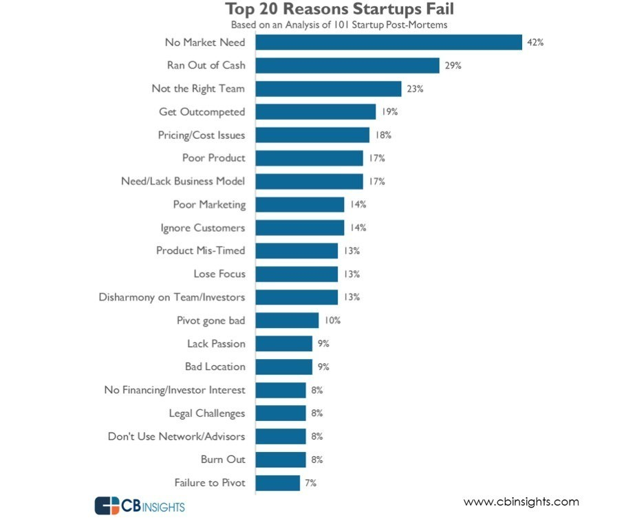 Top 20 Reasons Why Startups Fail: CB Insights