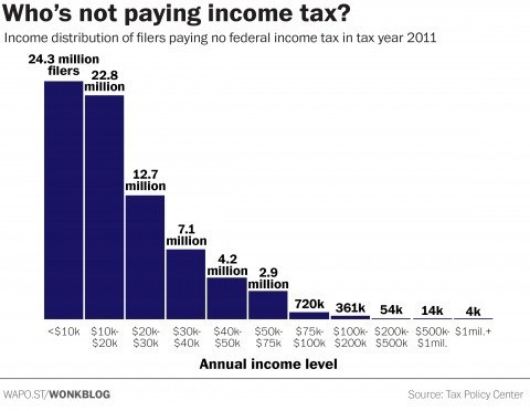 Why thousands of millionaires don't pay federal income taxes