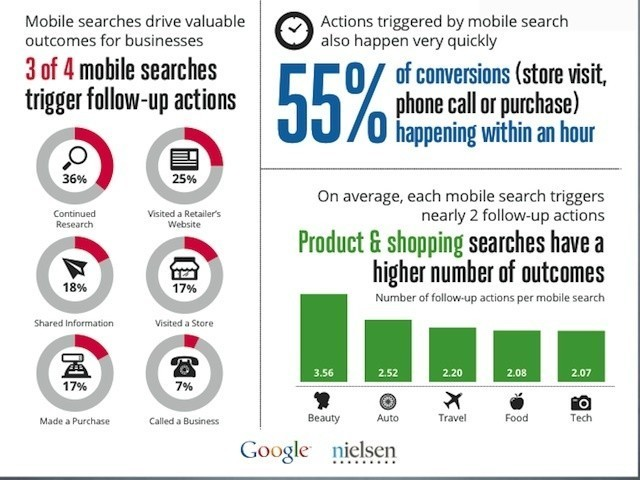 Google Study Says Mobile Searchers Act Quickly, With 55 Percent Of Conversions In The First Hour