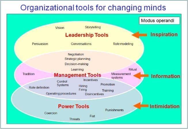 How Do You Change An Organizational Culture?