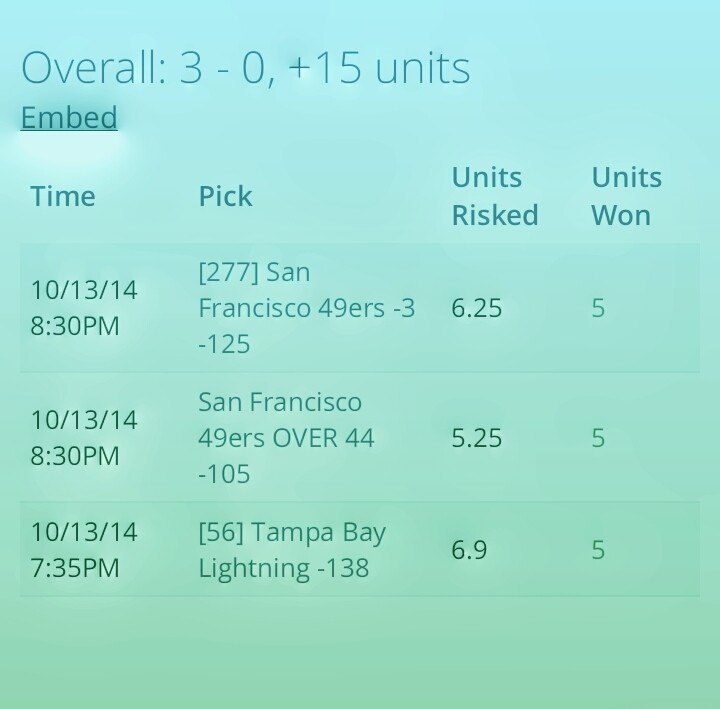 Time Pick Units Risked Units Won 10/13/14 8:30PM [277] San Francisco 49ers -3 -125 6.25 5 10/13/14 8:30PM San Francisco 49ers OVER 44 -105 5.25 5 10/13/14 7:35PM [56] Tampa Bay Lightning -138 6.9 5