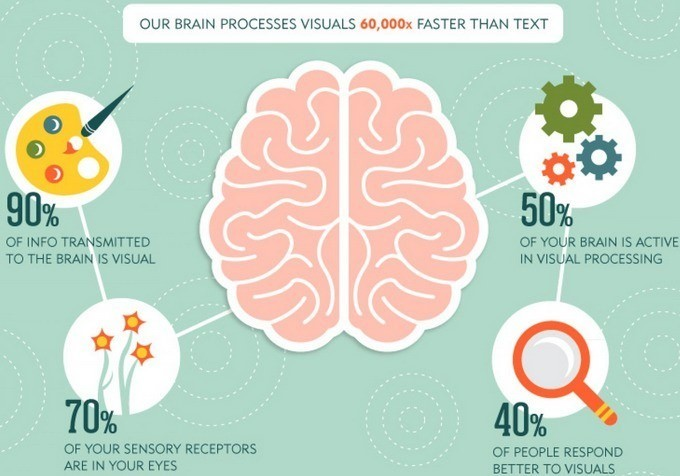 The importance of Visual Content in your Marketing Strategy