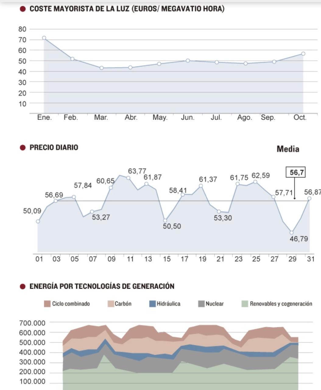 El precio de la luz se dispara un 7% en el octubre más caro de los últimos seis años Nueva alarma en la factura eléctrica. El coste de la luz en el mercado mayorista registró el pasado mes de octubre un encarecimiento del 15% y se situó en una media de 56,7 euros por megavatio hora.Se trata del octubre más caro desde el año 2011, lo que anticipa otro invierno de precios altos en el recibo.