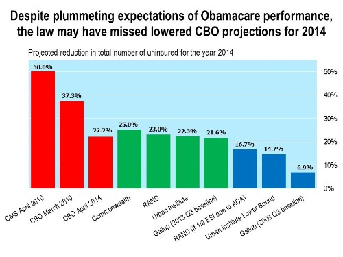 What Do We Really Know About Obamacare's Impact On The Number Of Uninsured?