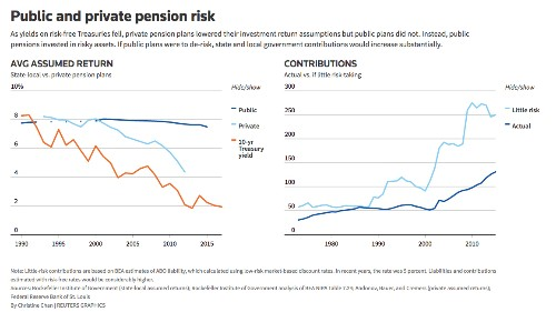 Despite risks, public pensions put faith in long-term returns