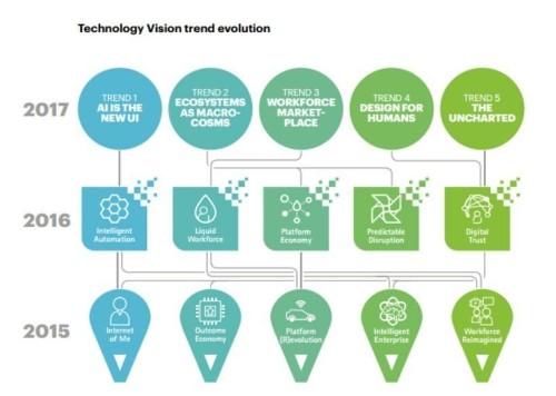 Accenture: The Era of the Intelligent Enterprise