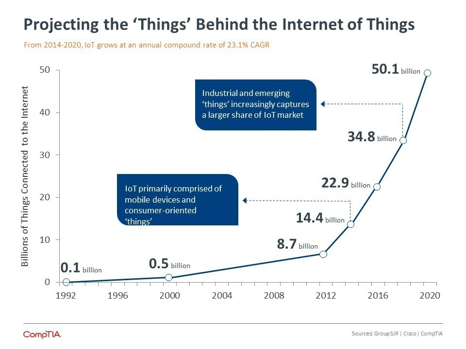 Internet Of Things By The Numbers: What New Surveys Found