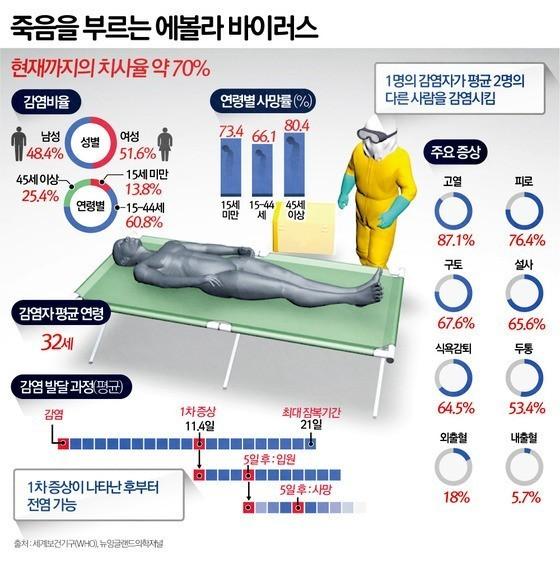 [그래픽] 치사율 70%…죽음의 에볼라 현황