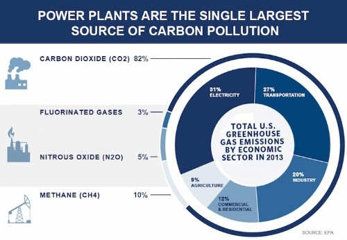 Only One Loser In Obama's Clean Power Plan