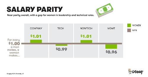 GoDaddy Reveals Salary Gender Gap In New Twist On Diversity Reports