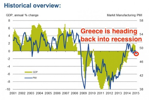 Greece's economy is tanking again and the new government is cracking