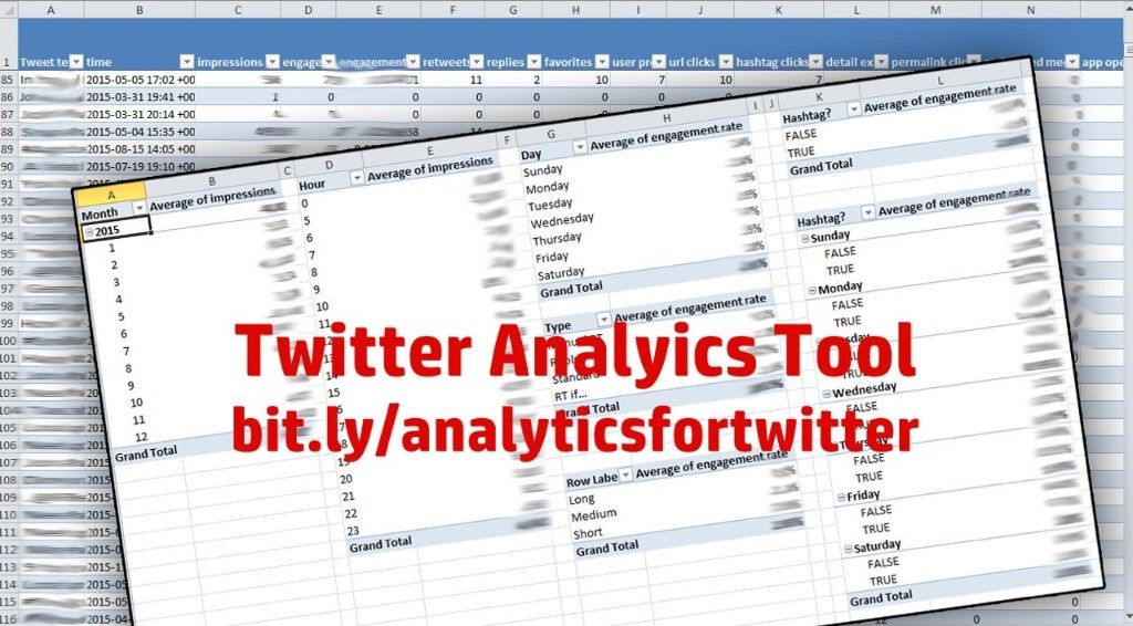 SOCIAL | ANALYTICS I built this spreadsheet to analyze exported Twitter analytics using pivot tables to determine the characteristics of the best performing tweets.