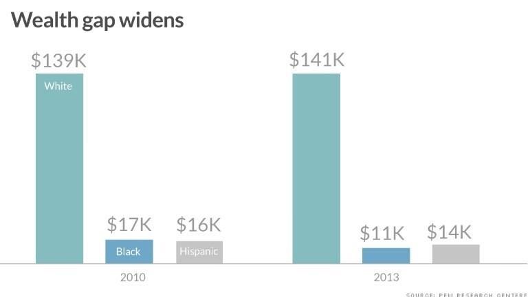 Whites get wealthier, while Blacks and Hispanics lag further behind