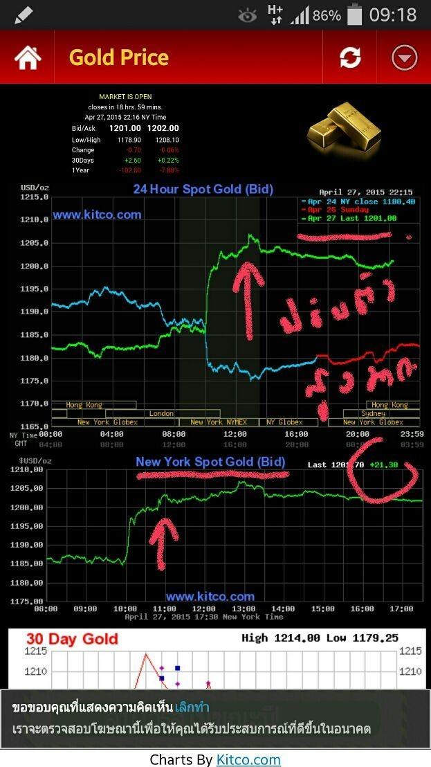 ทองคำในสหรัฐปรับตัวขึ้นสูงในรอบหลายเดือนที่ผ่านมา ปิดสวนทางกับตลาดหุ้นในนิวยอร์ก