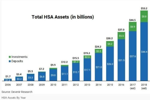 Not much saving going on in Health Savings Accounts