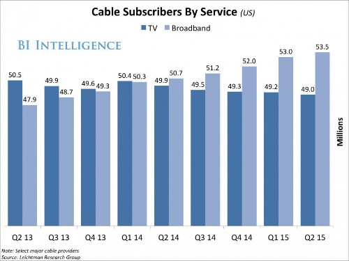 How subscription video on-demand services like Netflix are contributing to the demise of pay
