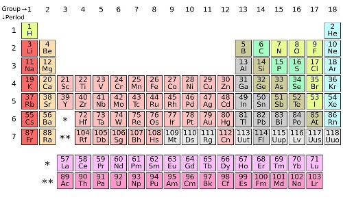 An 80-Year-Old Prank Revealed, Hiding in the Periodic Table! – Phenomena: Curiously Krulwich