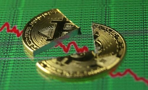 Bitcoin extends slide, falls below $7,000