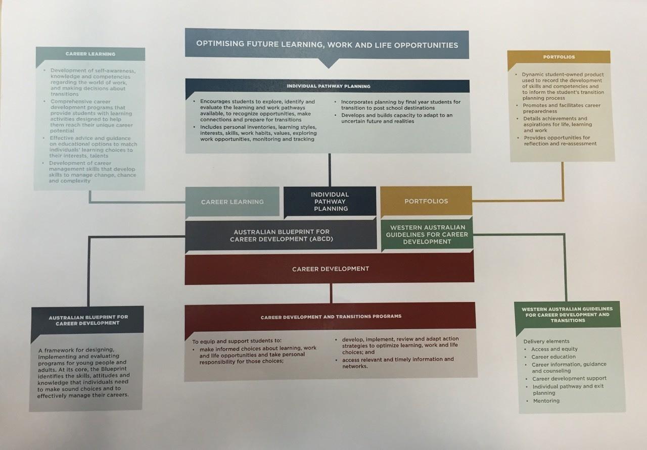 Individual pathway planning
