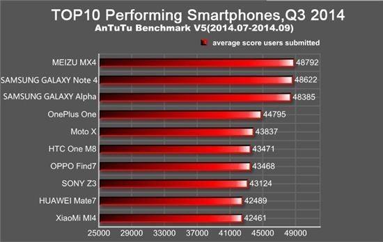 심상찮은 중국 스마트폰…성능측정서 갤노트4 이겨