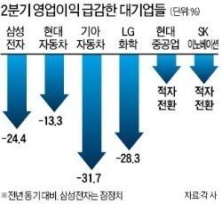 電·車·船…'대표기업' 앞이 안 보인다     한경닷컴