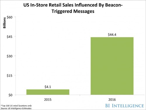 How beacons — small, low-cost gadgets — will influence billions in US retail sales