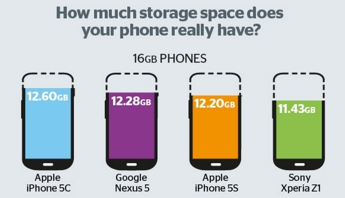 Apple hit with lawsuit over shrinking size of usable space in base model iPhones following larger iOS 8 updates