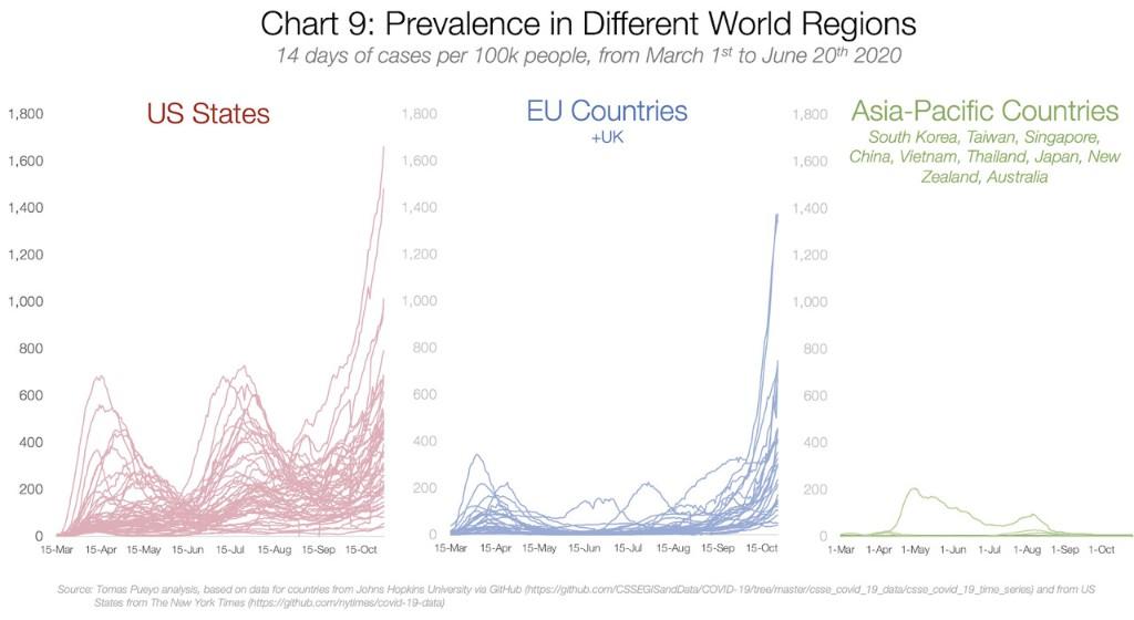 Should We Aim for Herd Immunity Like Sweden?