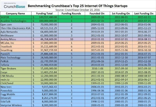 Benchmarking Crunchbase's Top 25 Internet Of Things (IOT) Startups