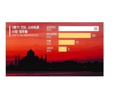 '10만원대 삼성폰' 인도에 러브콜