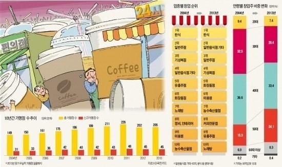 베이비부머 은퇴로 50代 창업 급증…커피숍·편의점 선호