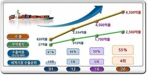 정부, 첨단 뿌리기술 기업 年 50~100개 발굴
