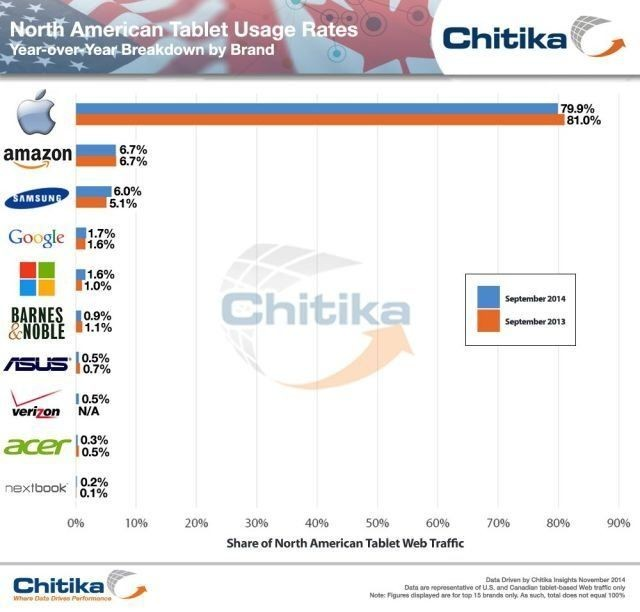 iPads dominates almost 80% of Web usage on tablets