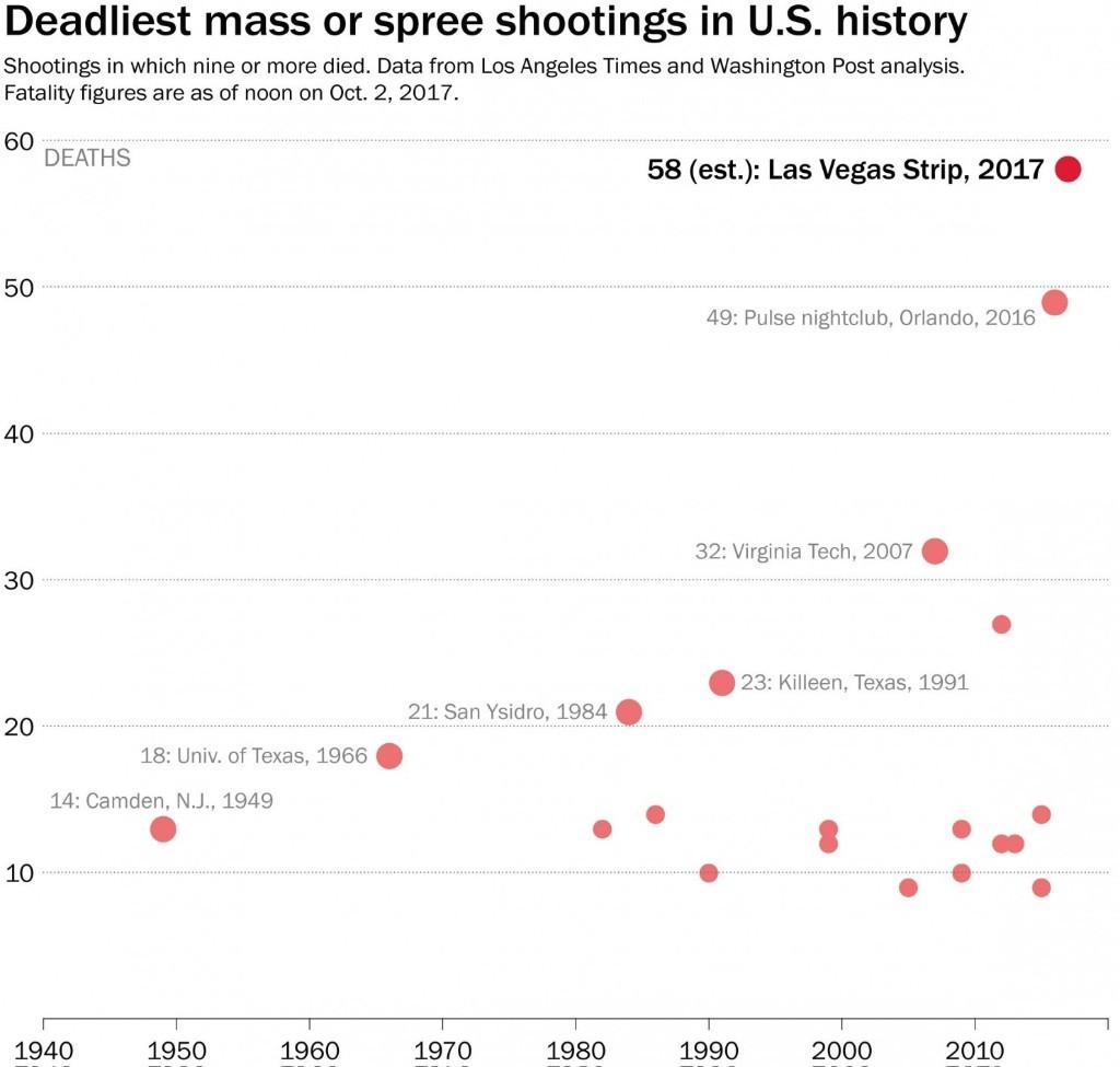 America's deadliest shooting incidents are getting much more deadly
