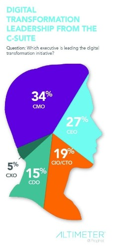 Who Owns Digital Transformation? According To A New Survey, It's Not The CIO