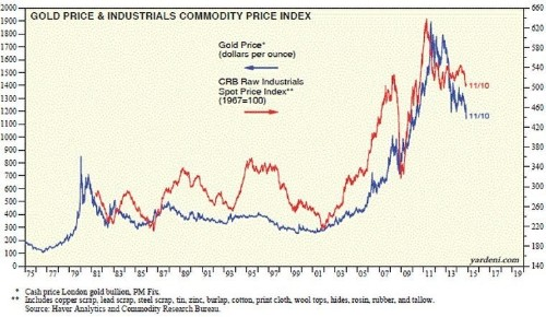Here's Why Gold Prices Have Been Plunging
