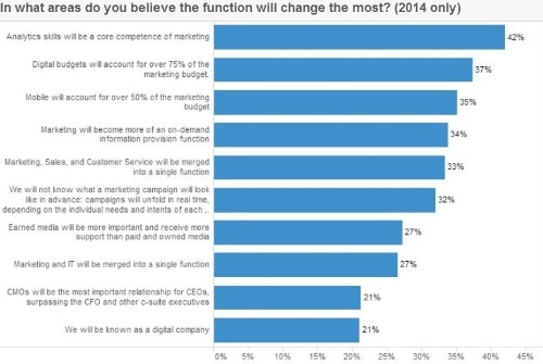 Accenture's 2014 CMO Insights Survey: Welcome to the Era of the Chief Marketing Technologist