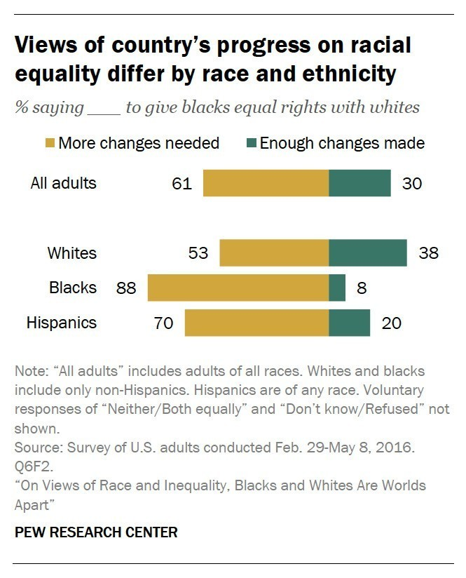 Report: Black And White Americans Are 'Worlds Apart' On Views Of Race
