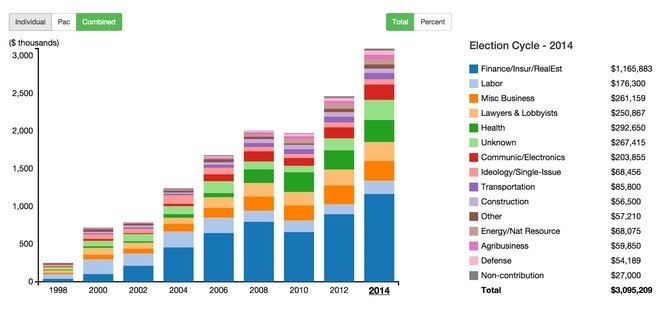 This Data Visualization Tool Shines A Light On Money And Politics